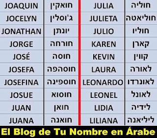 Nombres en Hebreo JULIA KAREN KEVIN LAURA