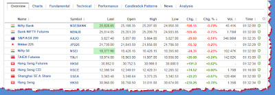 Asia indices I send alerts for