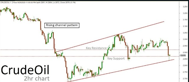 Mcx Crude Oil 01-10-2020 Tachnical Chart | Crude Oil Buy Support Level Analysis | Crude Oil Sell Support Level Analysis