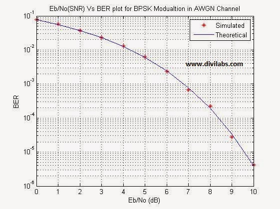 Eb/No (SNR) Vs BER Curve Plotting for BPSK in AWGN Channel