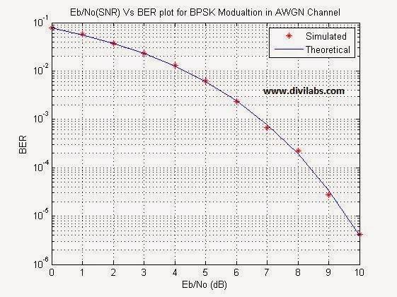 Digital iVision Labs!: Eb/No (SNR) Vs BER Curve Plotting for