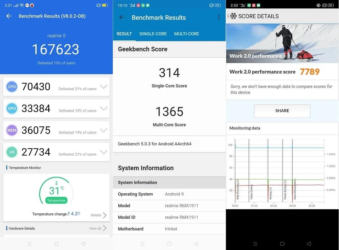 Realme 5 Benchmark Scores