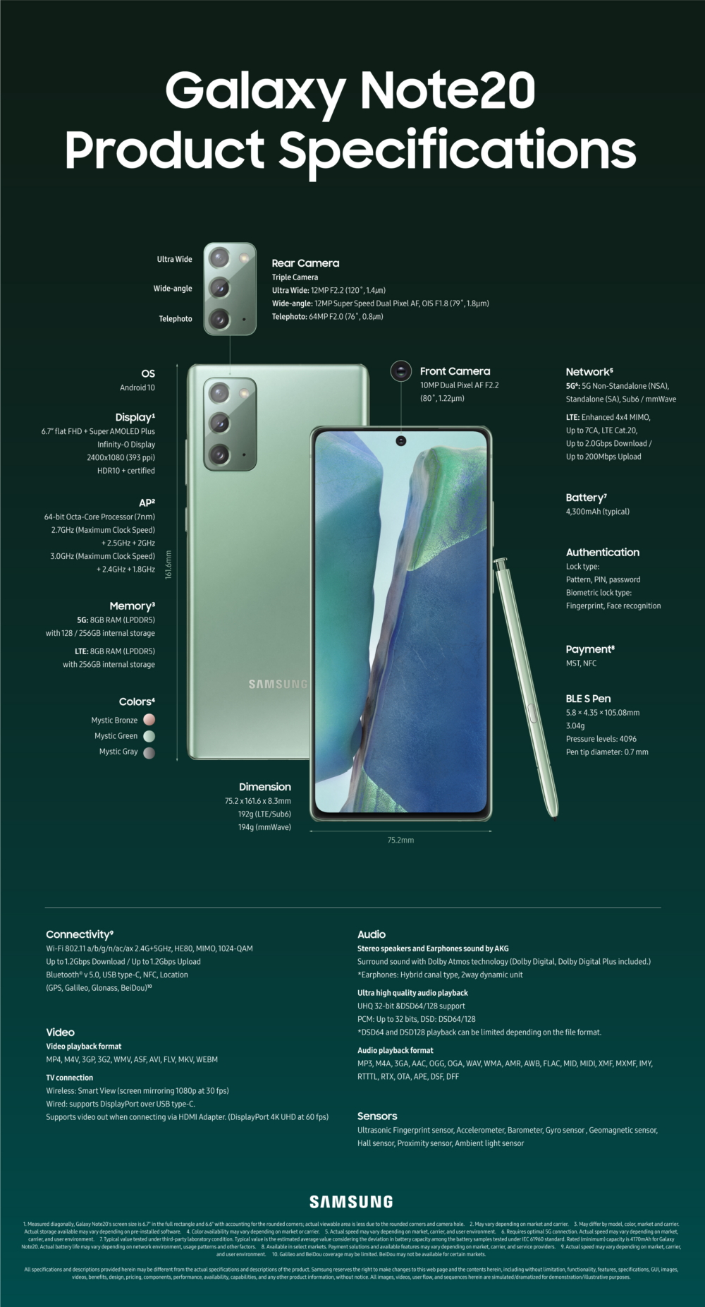 [Infographic] An Up-Close Look at the Galaxy Note20 and Note20 Ultra # Infographic