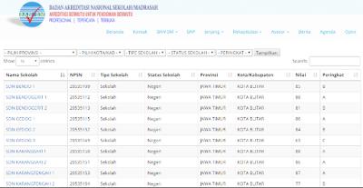 Cara Cek Hasil Nilai Akreditasi SD/MI di bansm.or.id