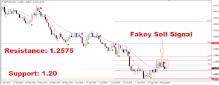 GBPUSD Gives Fakey Signal to continue its downtrend-Trade Setup Idea:30.08.2019