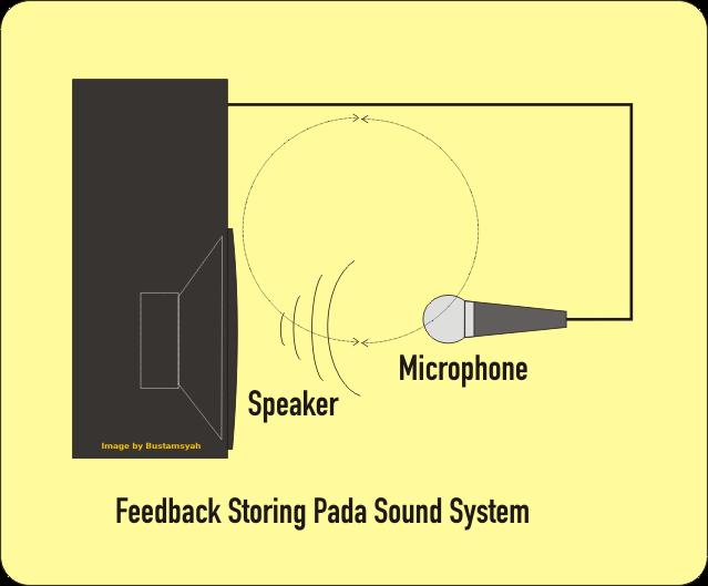 Feedback Storing Pada Sound System dan Cara Mengatasinya