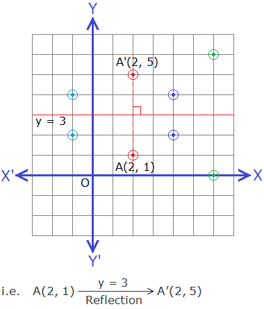 Reflection of points about the line y = 3 by graph.