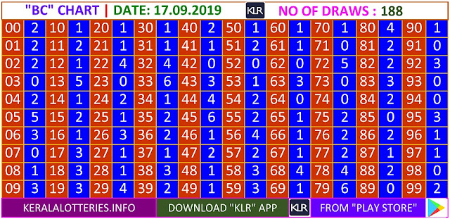Kerala lottery result BC Board winning number chart of latest 188 draws of Tuesday  Sthree Sakthi lottery. Sthree Sakthi Kerala lottery chart published on 17.09.2019