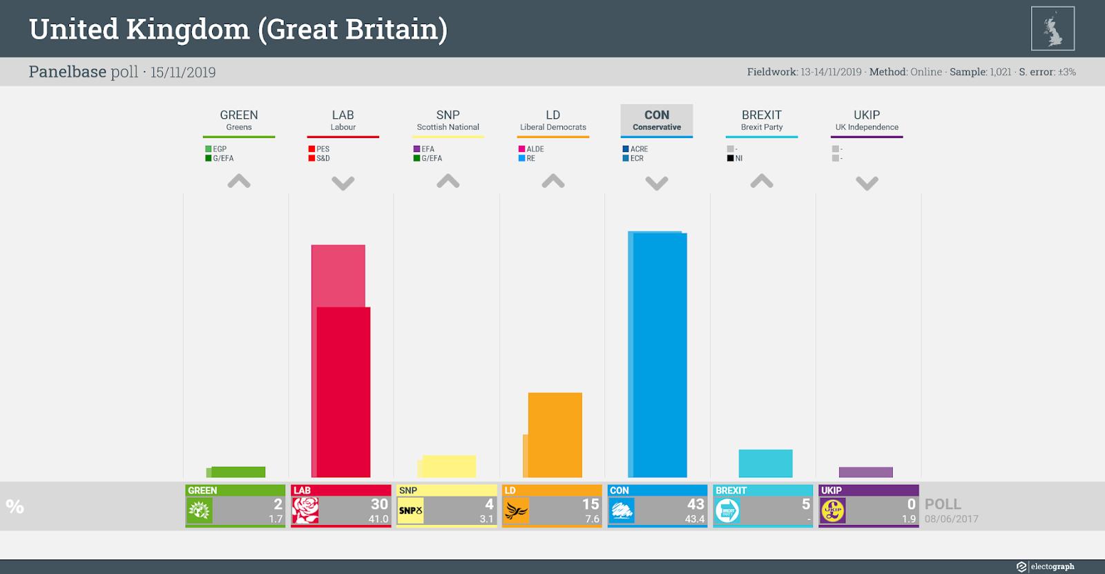 UNITED KINGDOM (GB): Panelbase poll chart, 15 November 2019