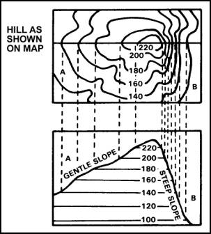 Geography at Calvert: Exercise: Elevation and Relief on Maps
