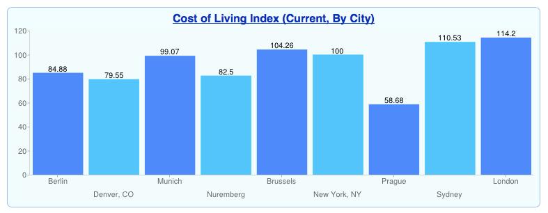 bildunginteraktiv lebenshaltungskosten hauspreise lebensqualit t von st dten weltweit vergleichen. Black Bedroom Furniture Sets. Home Design Ideas