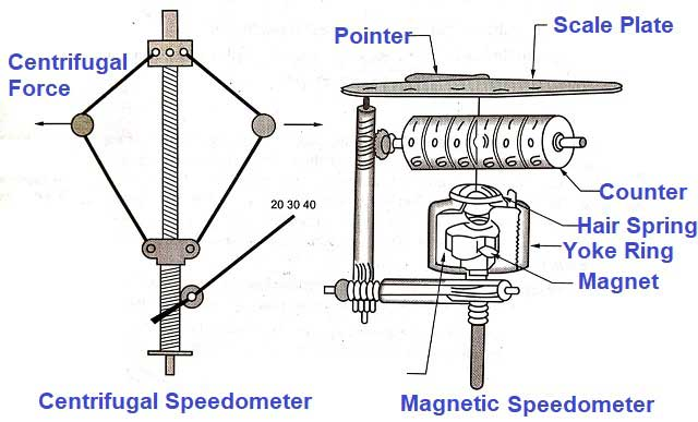 Centrifugal and Magnetic Speedometer