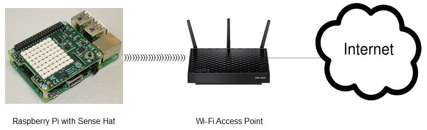Whitelist: 5 - Raspberry Pi and Sense Hat (II): IMU