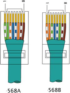 Standarisasi Kabel UTP