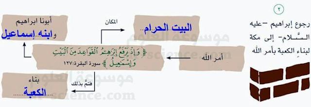 أكمل الخريطة التي أمامي لأبين قصة بناء أبينا إبراهيم - عليه السلام - الكعبة