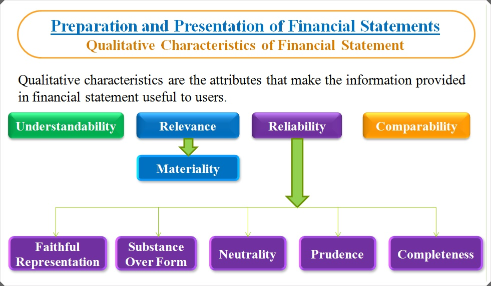 framework for the preparation and presentation Accounting standards board's framework for the preparation and presentation  of financial statements (adopted april 2001) and jointly controlled entities for.