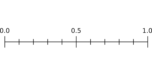 Logarithmic (Log) Loss