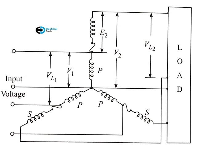 Three Phase Induction Regulator - Working & Construction