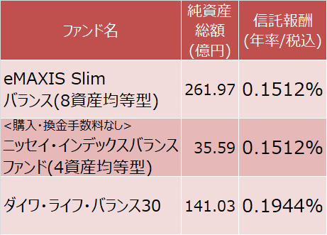 eMAXIS Slim バランス(8資産均等型)、<購入・換金手数料なし>ニッセイ・インデックスバランスファンド(4資産均等型)、ダイワ・ライフ・バランス30
