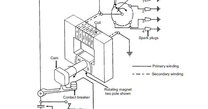 Scien4Tech: How Magneto Ignition System works