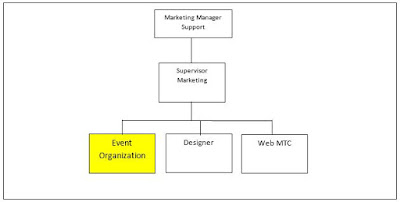 Jobdes Dan Tanggung Jawab Staff Even Organizer