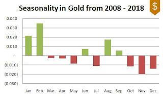Gold Seasonality 2008-2018