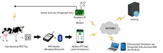 cara kerja KTP elektronik ternak (e-Nak)