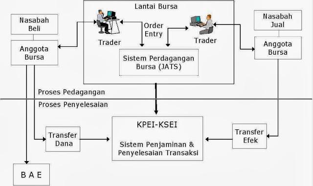 alur proses jual beli saham di pasar modal