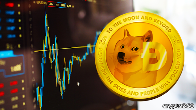 Dogecoin price is surging after