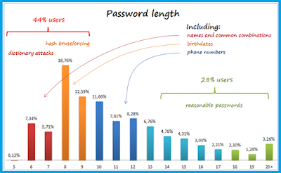 Hotmail password help