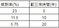 複利計算表-115法則