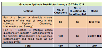 AT B & BET JRF Exam 2021 - Important Dates Notification   Syllabus - Apply Online