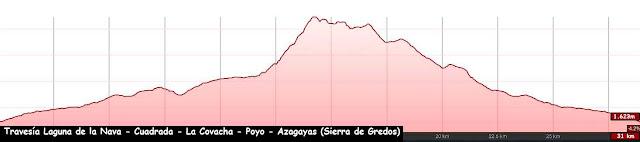 Perfil de la ruta a la Laguna del Barco y Cuadrada, pasando por la Covacha y la Azagaya en la Sierra de Gredos.
