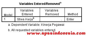 Panduan Lengkap Uji Analisis Regresi Linear Sederhana dengan SPSS