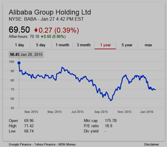 Alibaba Group (NYSE:BABA) 1-year stock chart