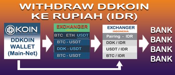 Cara Withdraw DDKoin Ke Rupiah (IDR)