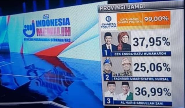 hasil quick count charta politika pilgub jambi 2020