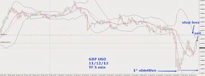 Strategie di Trading Intraday sul Cambio Sterlina Dollaro [GBP/USD] 5