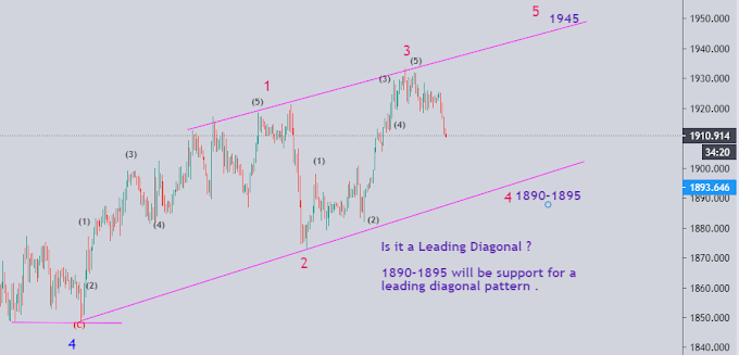 Gold developing a leading diagonal ?
