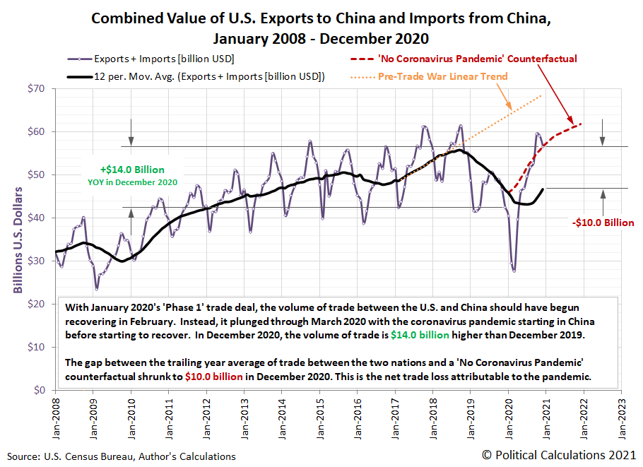 Combined Value of U.S. Exports to China and U.S. Imports from China, January 2008 through December 2020