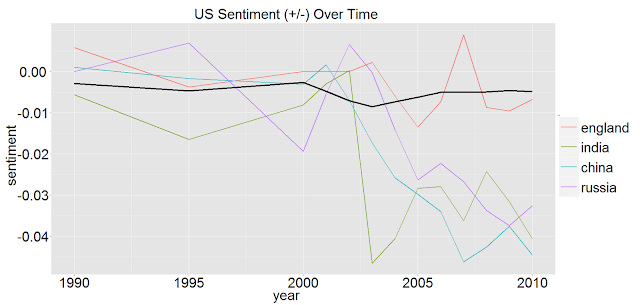 US Sentiment over Time