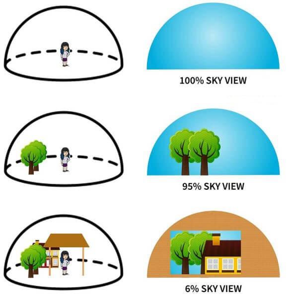 Lượng UV khuếch tán sẽ tỷ lệ thuận với Sky View - Tầm nhìn ra bầu trời của bạn