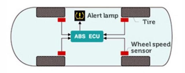 cara kerja sensor tekanan udara pada ban