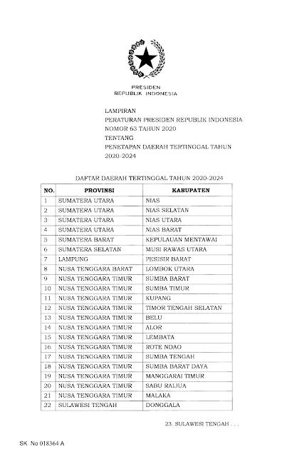 daerah tertinggal Peraturan Presiden No 63 Tahun 2020 sumatera dan nusa tenggara