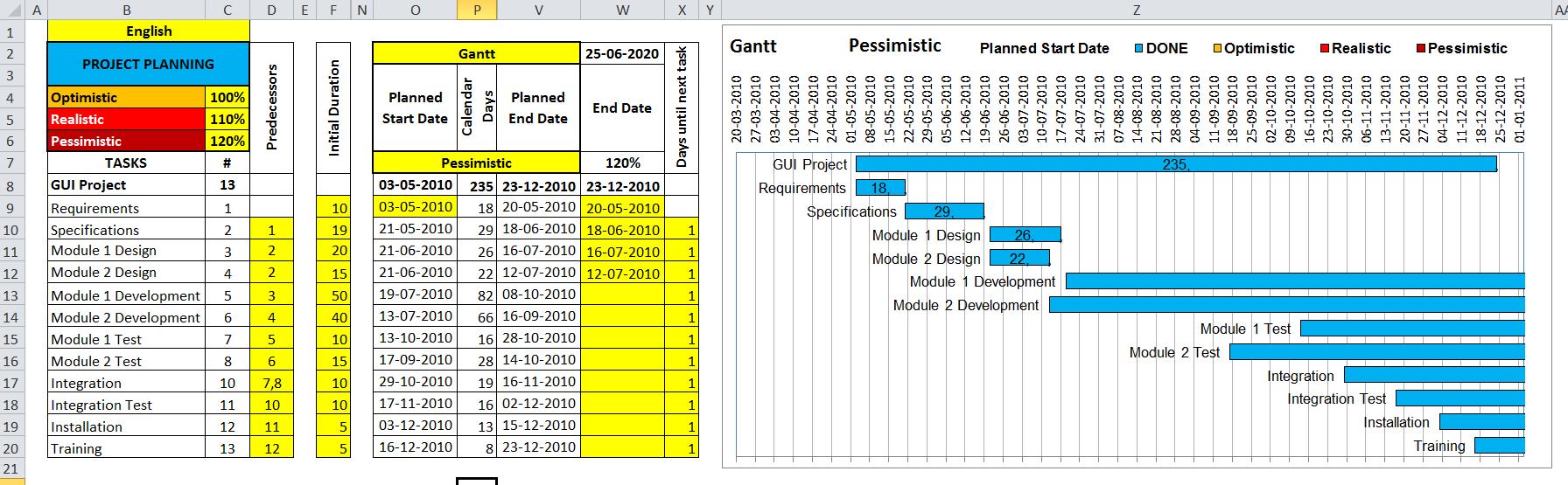 Diagrama de Gantt con escenarios de riesgo