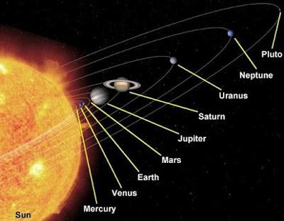 Planet Terbesar Di Dalam Tata Surya