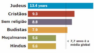 Judeus têm a maior escolaridade entre religiosos