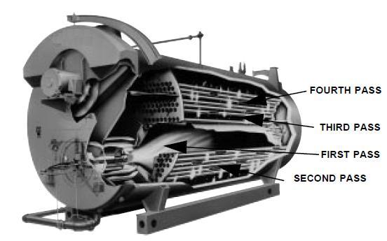 Steam Boiler Fire Tube Boiler Working Principle