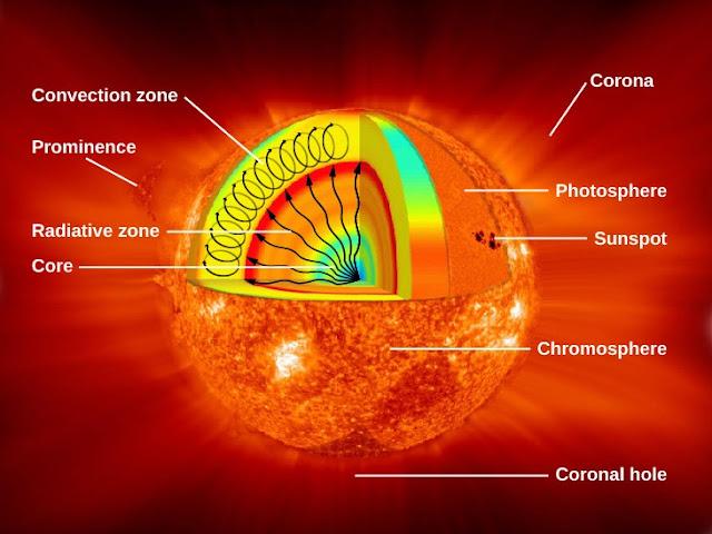 Interior Matahari