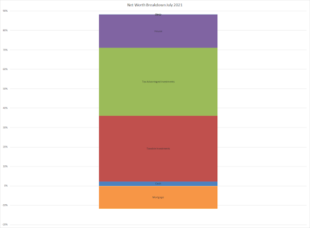 net worth | balance sheet | equity | financial independence | assets | liabilities